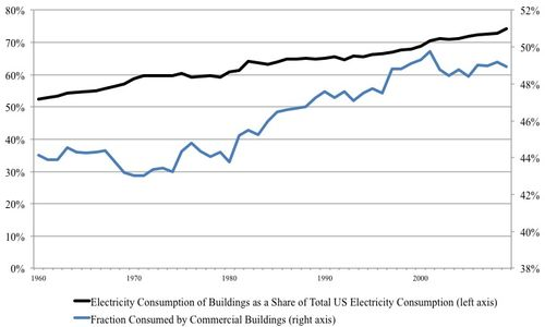US electricity consumption and buildings