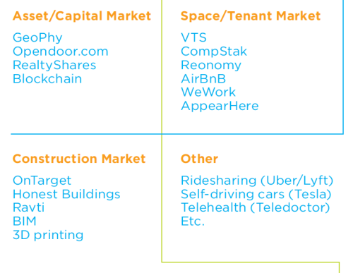 The four-quadrant model for proptech