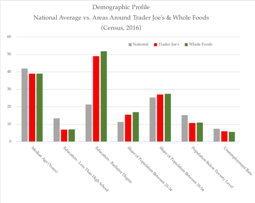 Demographic profile - TJs  WFs  National Average