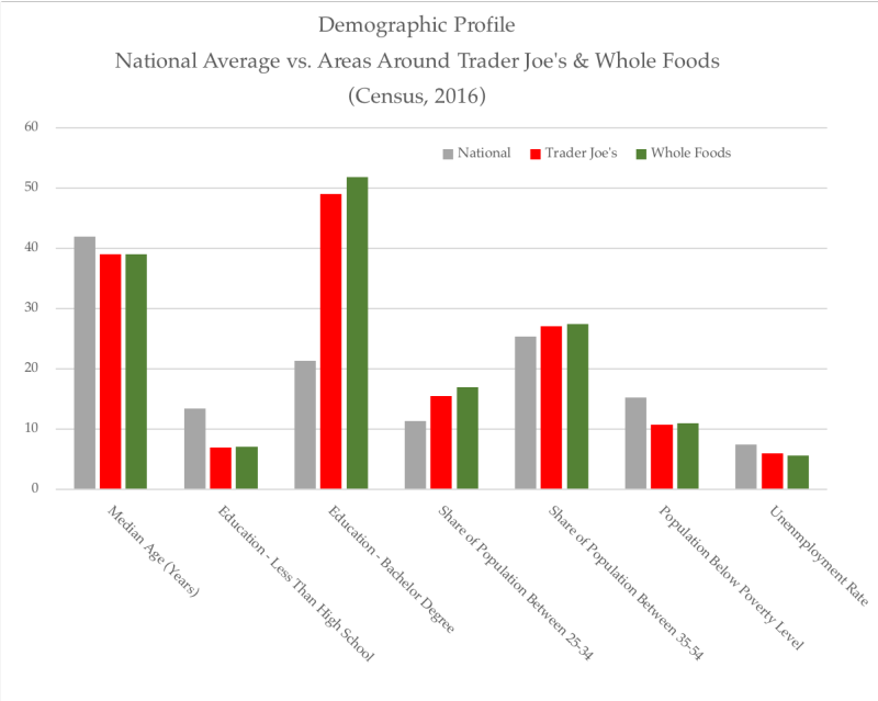 Demographic profile - TJs  WFs  National Average