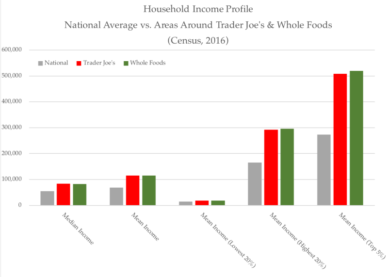 Income profile - TJs  WFs  National Average